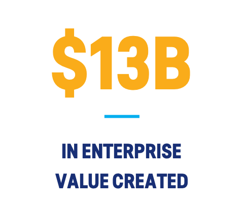 $13B in enterprise value created